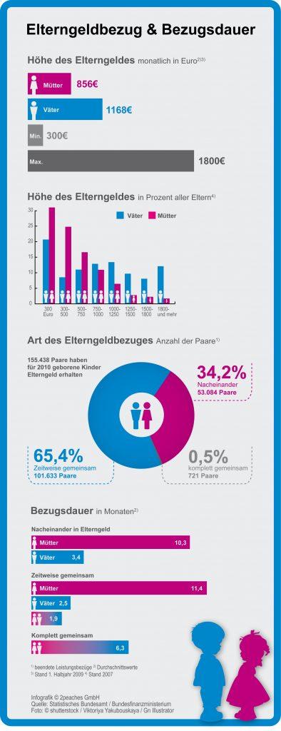Infografik: Elterngeld im Überblick