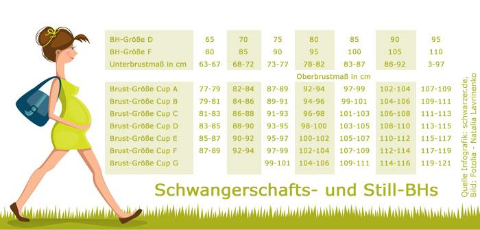 Infografik: Tabelle der Cup-Größen von Schwangerschafts- und Still-BHs, Oberbrustmaß, Unterbrustmaß