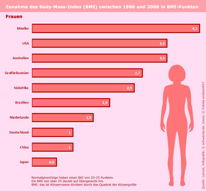 Infografik: Informationen zur Fettsucht. Zunahme des Bodymass-Index (BMI) zwischen 1980 und 2008 - Frauen.