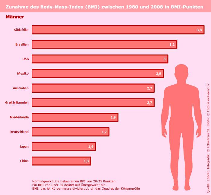 Infografik: Informationen zur Fettsucht. Zunahme des Bodymass-Index (BMI) zwischen 1980 und 2008 - Männer.