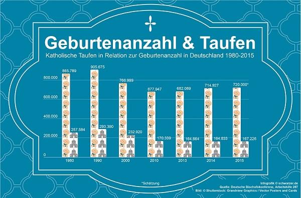 Infografik: Geburten und Taufen gegenübergestellt.