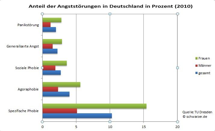 Infografik: So viele Menschen leiden in Deutschland unter Angststörungen.